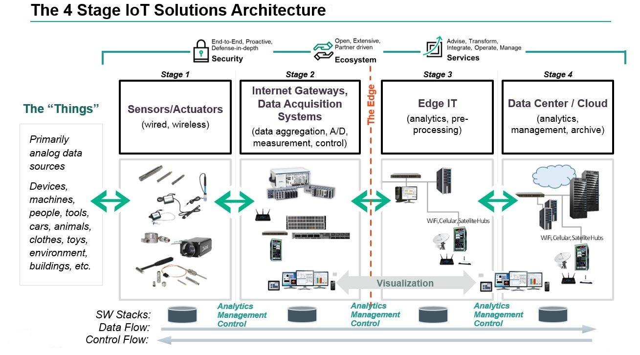 Stage Iot Solutions Architecture on Ip Camera Work Diagram