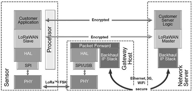 LoRaWAN™  security